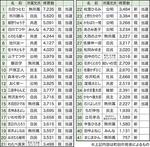 市議選立候補者の得票数