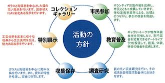事業活動の概要(基本計画書より)