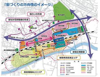 イメージ図(鶴川駅周辺再整備基本方針概要版より)