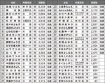 市議選立候補者の得票数※内容は町田市発表によるもの