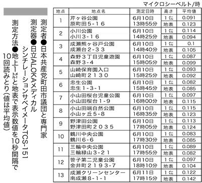 市内13ヵ所放射線測定