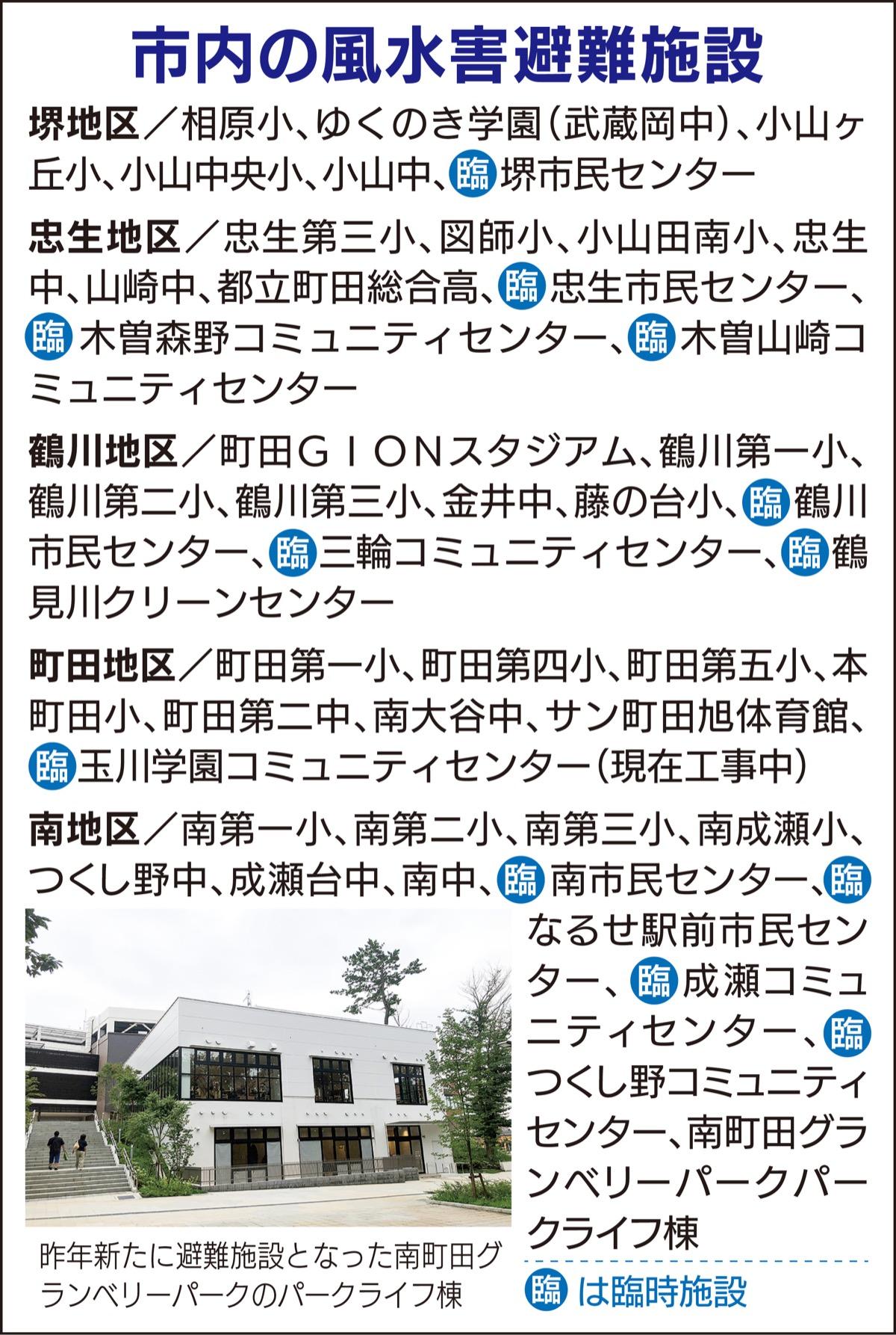 町田 市 コロナ 人数 新型コロナウイルス感染症について/町田市ホームページ