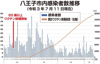 接種数の増加に伴い、感染者が減少(都医師会の記者会見資料より/一部文字拡大など修正)