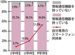 情報通信機器の所有率と自分専用スマホの所有率