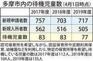 待機児童、昨年比で6人減