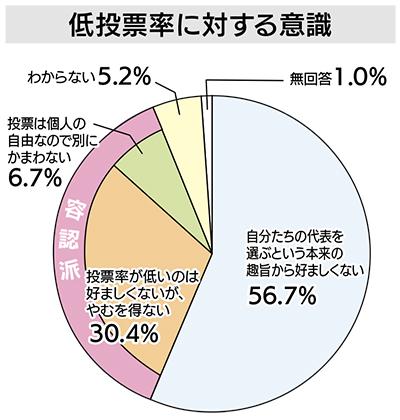低投票率「好ましくない」57%