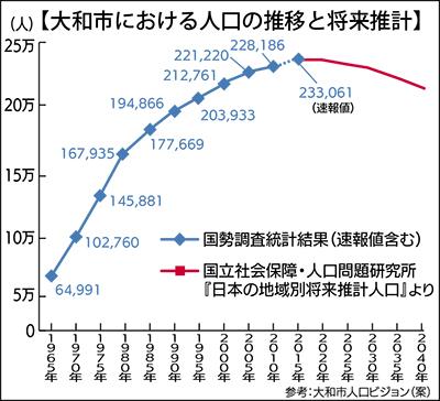 大和市 人口増加率 県内4位 県速...