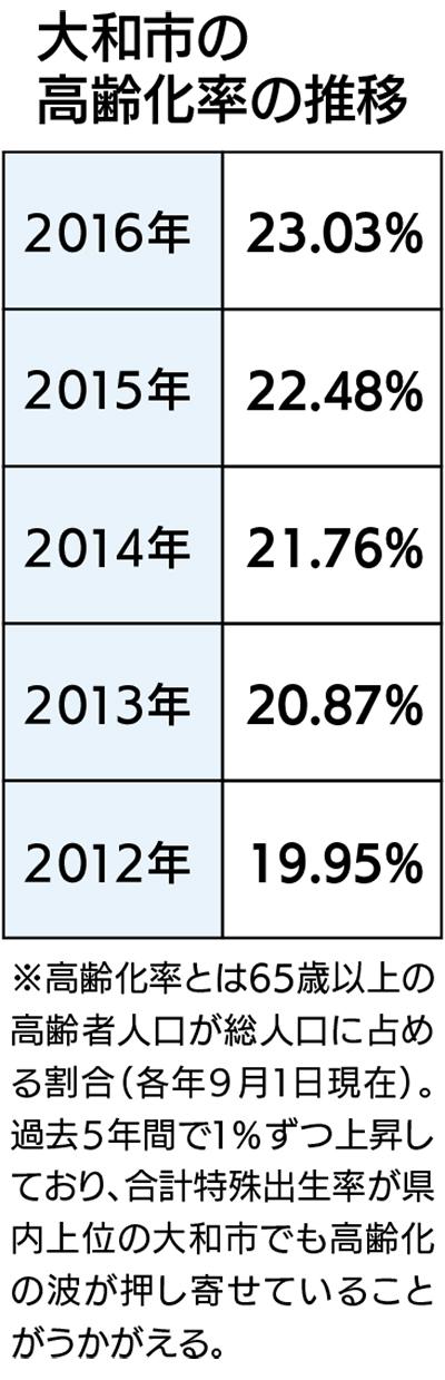 者 大和 コロナ 感染 数 神奈川 県 市