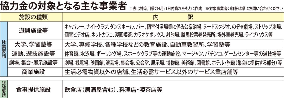 最新 コロナ ウイルス 神奈川 県