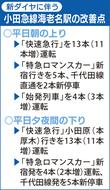 小田急電鉄、新ダイヤに