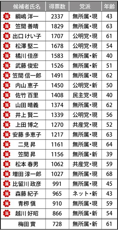 綱嶋氏がトップ当選