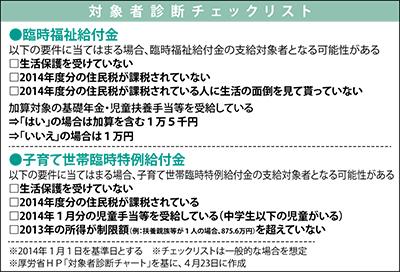 対象者に1万円を支給