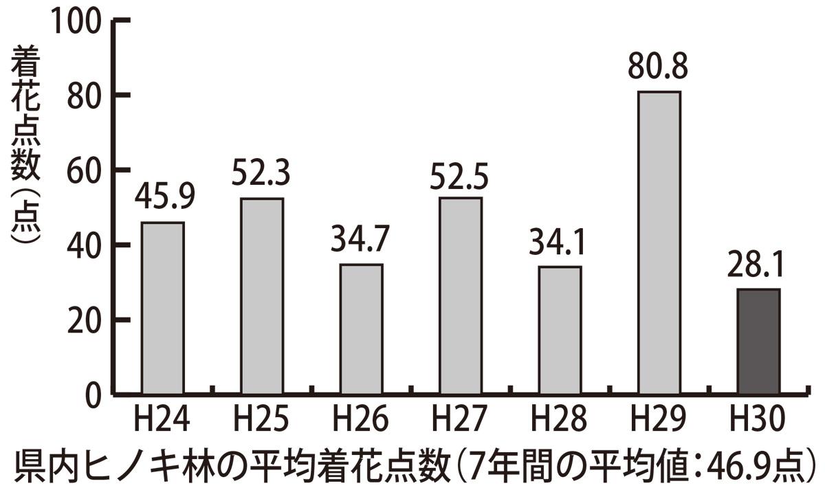 ヒノキ花粉、今年は減少
