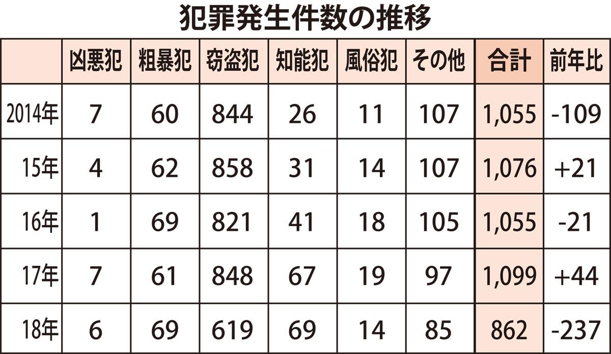 市内の犯罪件数が過去最少