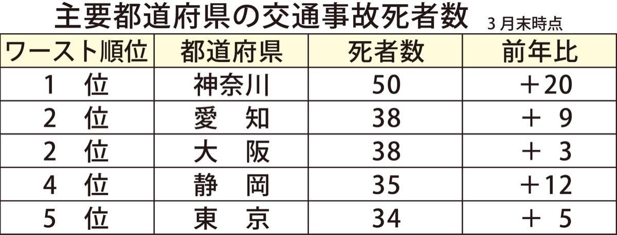 神奈川コロナ 死亡