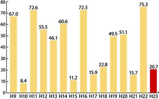 県内スギ林30カ所の平均着花点数の推移