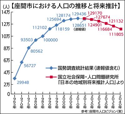 国勢調査で初の人口減