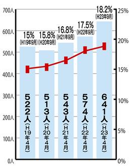 市内の高齢化率と特養ホーム待機者数