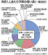 一般会計は862億円
