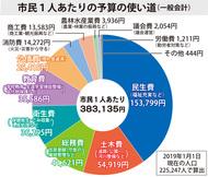 一般会計は863億円