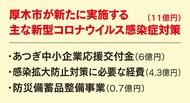 コロナ対策に11億円追加