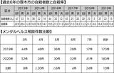 7月のメンタル相談急増