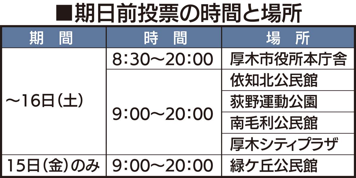 厚木市長選17日に投開票
