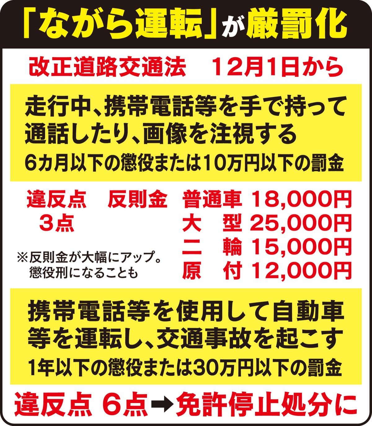 「ながら運転」厳罰化 12月から道交法改正