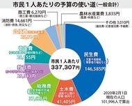 一般会計は344億円