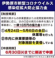 県協力金に10万円上乗せ