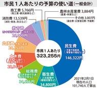 一般会計は328億円