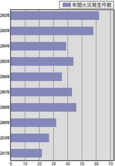 過去10年の年間火災件数