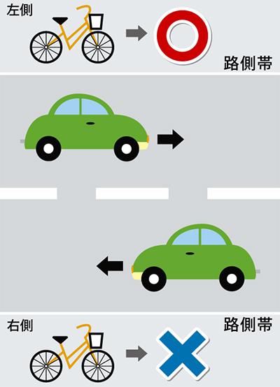 自転車も左側通行に