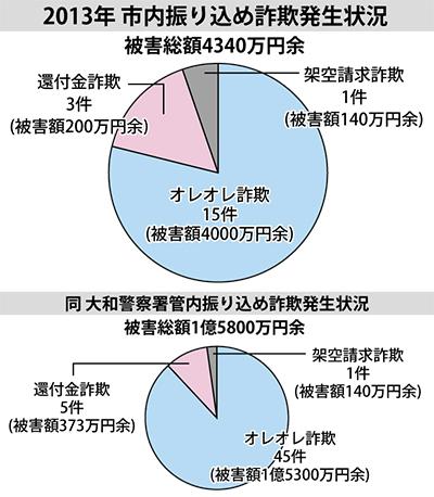 被害総額4340万円