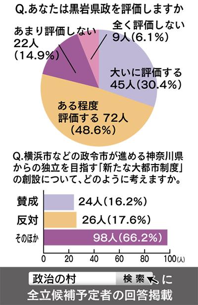 黒岩県政8割が評価