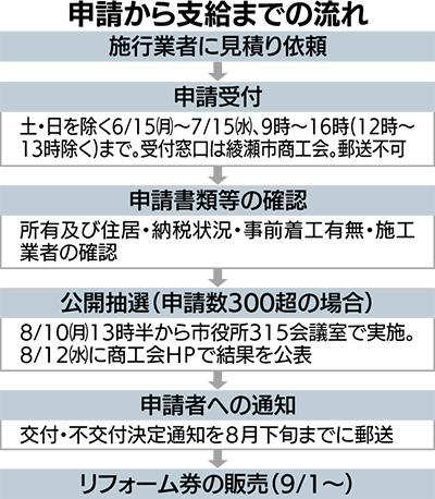 「リフォーム券」発行