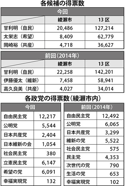 """選挙区・""""野党共闘""""でも及ばず"""