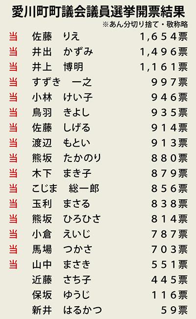 データで見る愛川町議選