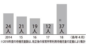 横須賀市の待機児童数