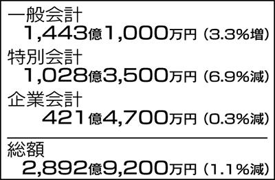 一般会計1443億円