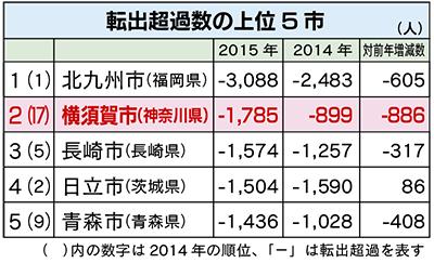 「横須賀」全国ワースト2位