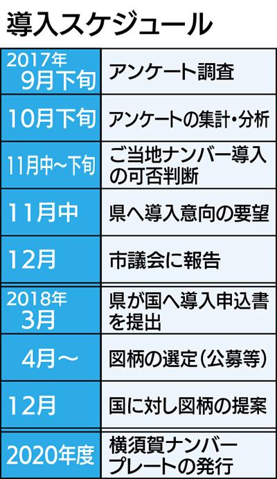 「横須賀ナンバー」賛否確認