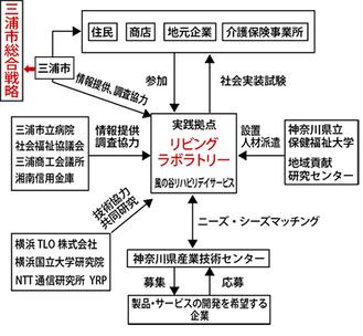 リビングラボラトリー事業の体制イメージ