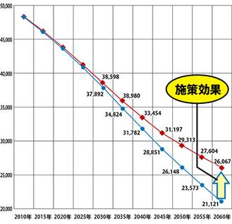 三浦市内の人口推計(人口ビジョンより)