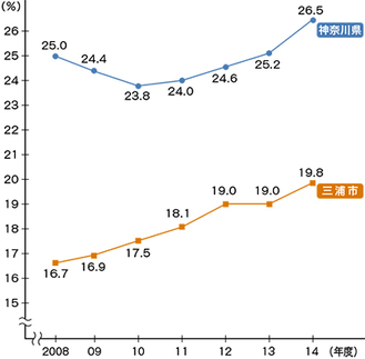 特定健診受診率の推移(県統計より)