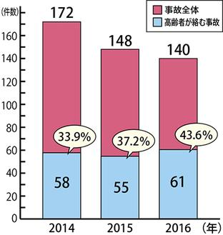 総事故件数と高齢者が関係する事故の割合と推移