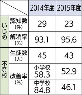三浦市教育委員会統計によるいじめ・不登校の件数と解消・改善率