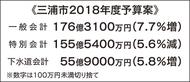 過去最大の176.3億円