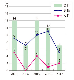 市内居住者の男女別自殺者数の推移(三浦市自殺対策計画より)