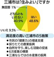 約5割が「住みよい街」